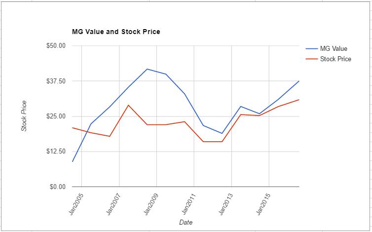 CSCO value chart August 2016