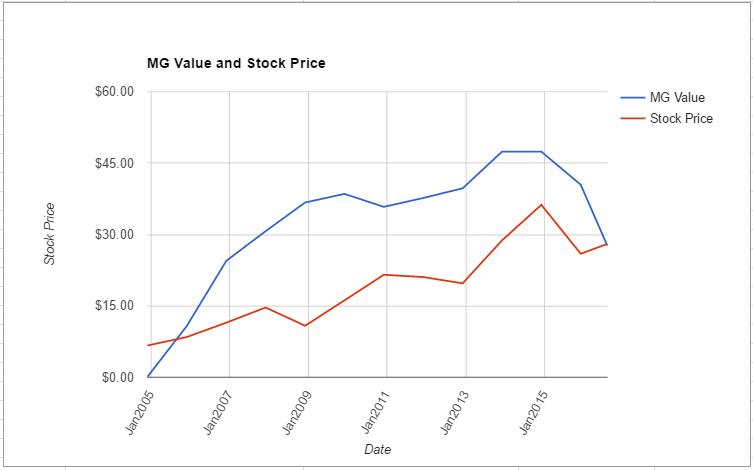 CSX value chart August 2016
