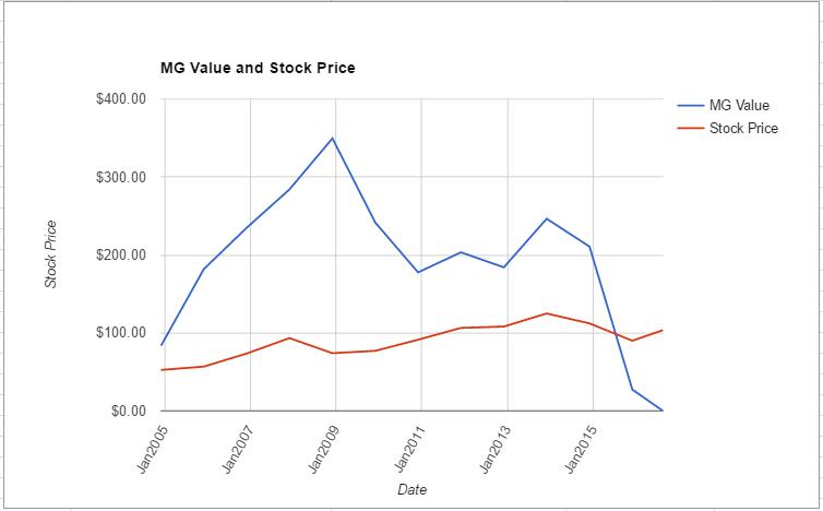 CVX value chart August 2016