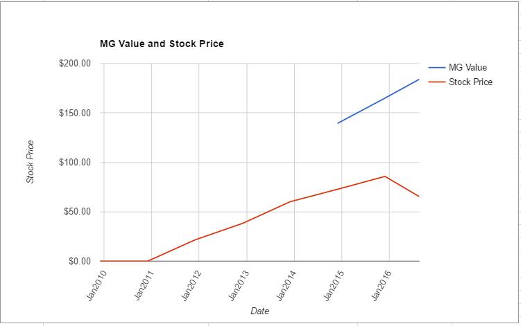 DLPH value chart August 2016