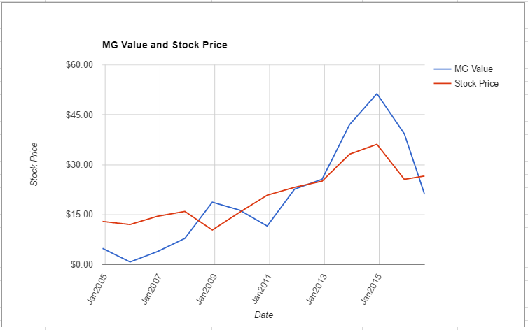 EPD value chart August 2016