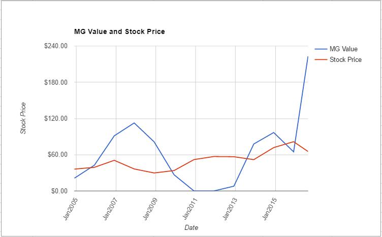 EQR value chart August 2016