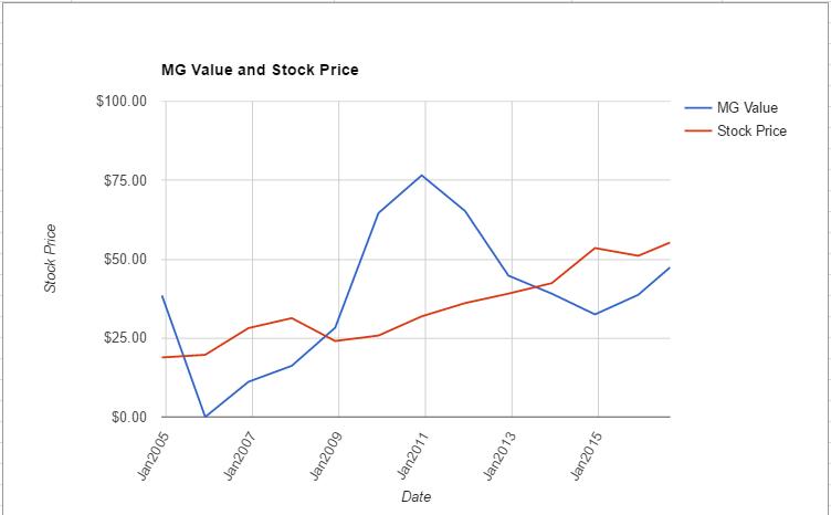 ES value chart August 2016