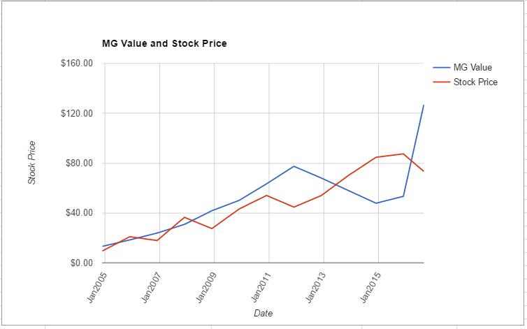 ESRX value chart August 2016