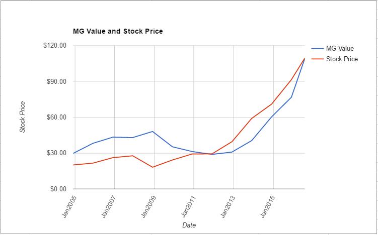 FISV value chart August 2016