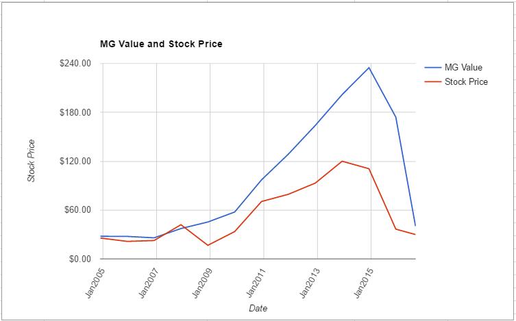 FOSL value chart August 2016