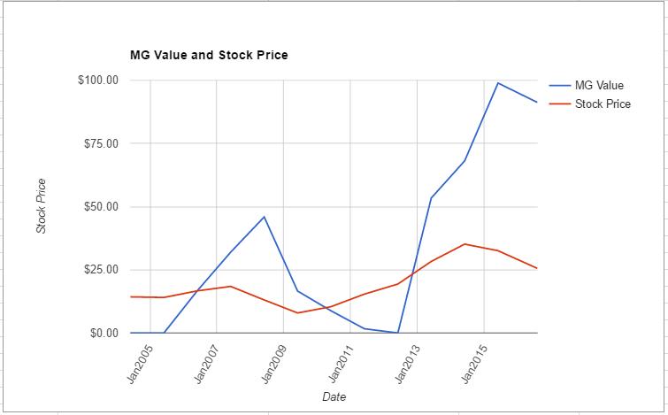 FOXA value chart August 2016