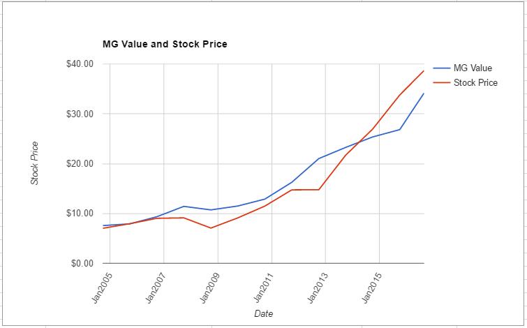HRL value chart August 2016