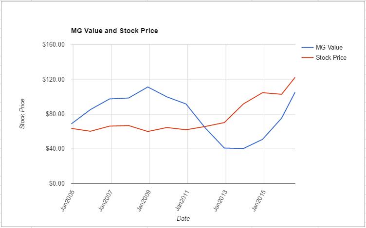 JNJ value chart August 2016