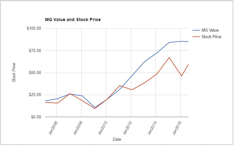 KMX value chart August 2016