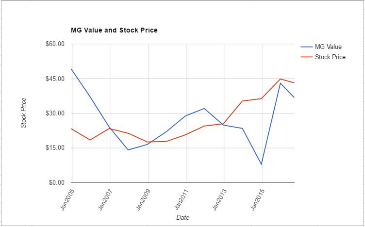 MDLZ value chart August 2016