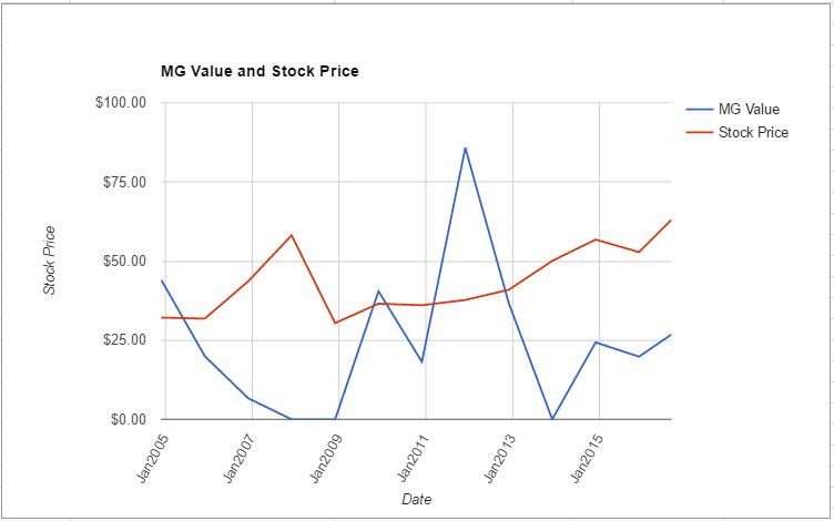 MRK value chart August 2016