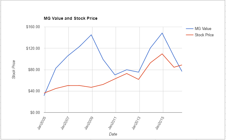 NSC value chart August 2016