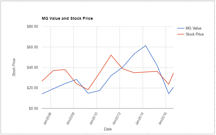 NTAP value chart August 2016