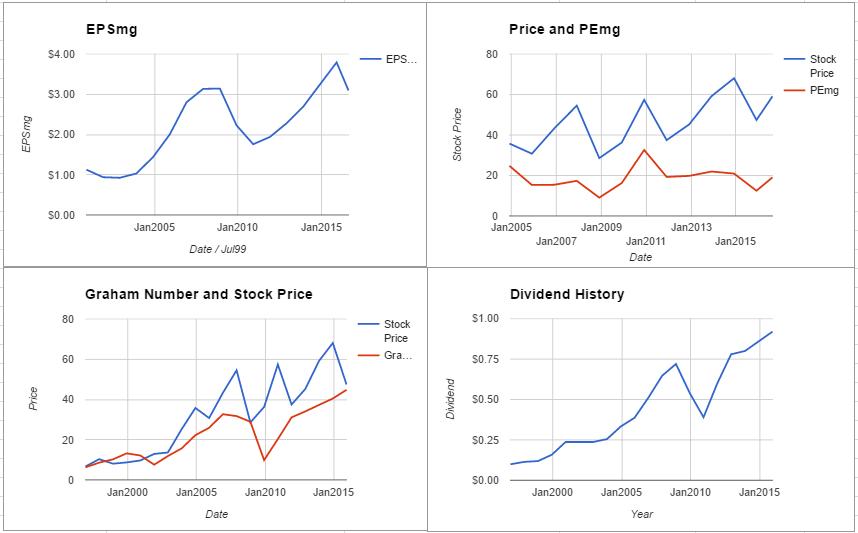 PCAR charts August 2016