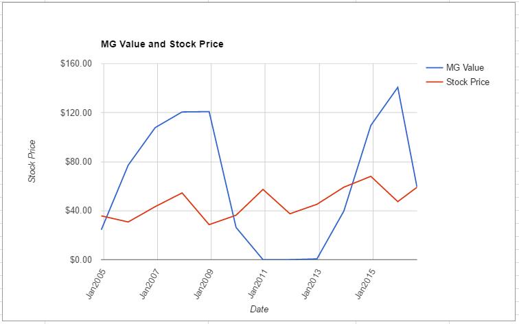 PCAR value chart August 2016