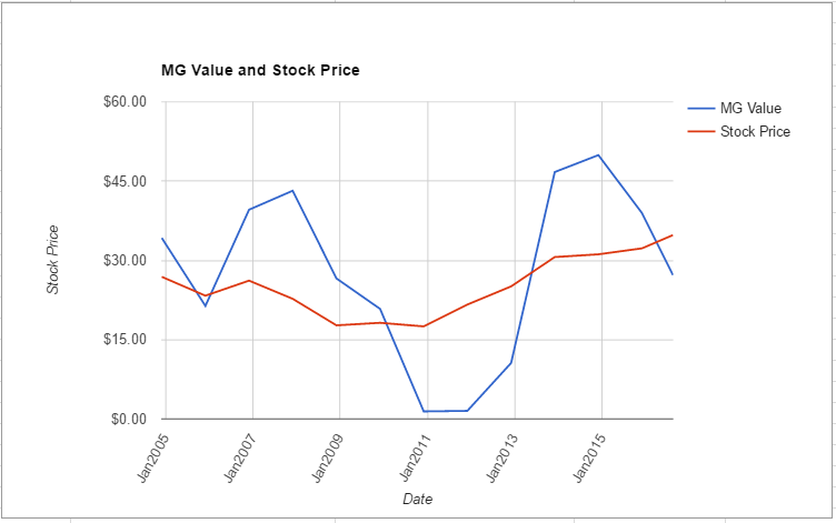 PFE value chart August 2016