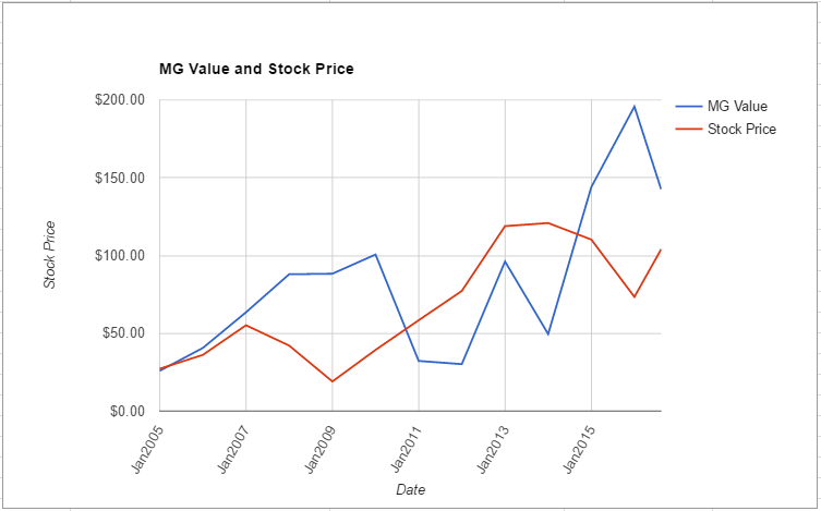 PVH value chart August 2016