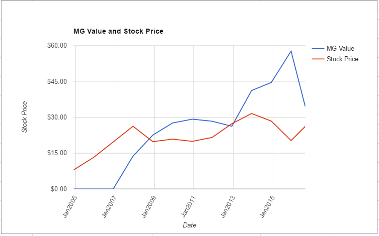 PWR value chart August 2016