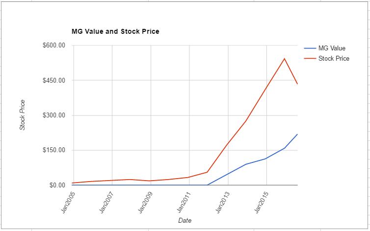 REGN value chart August 2016