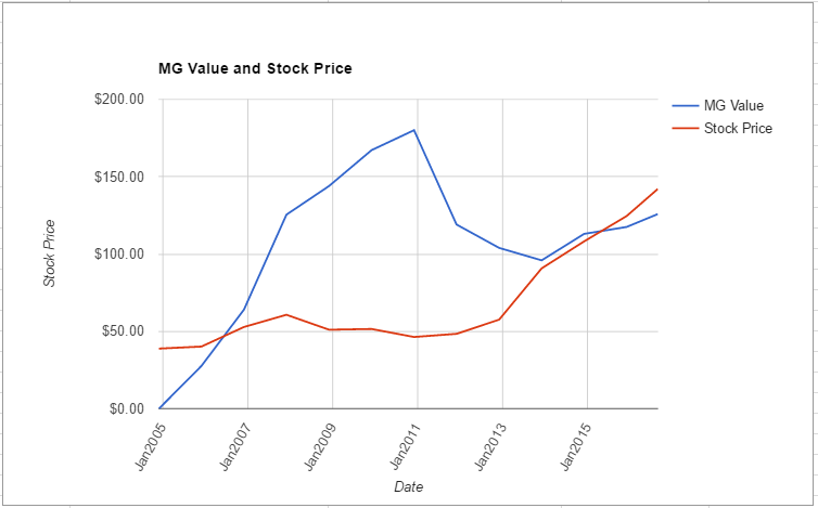 RTN value chart August 2016