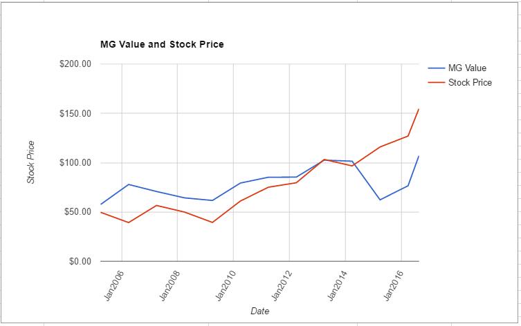 SJM value chart August 2016