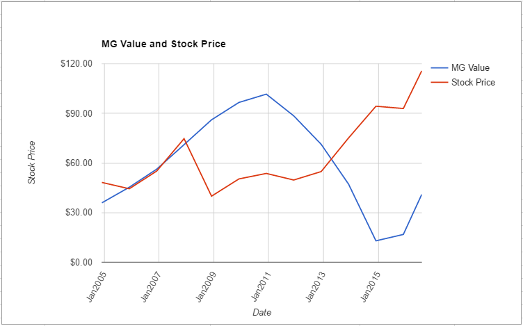 SYK value chart August 2016