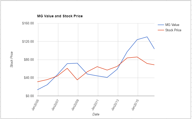 TROW value chart August 2016
