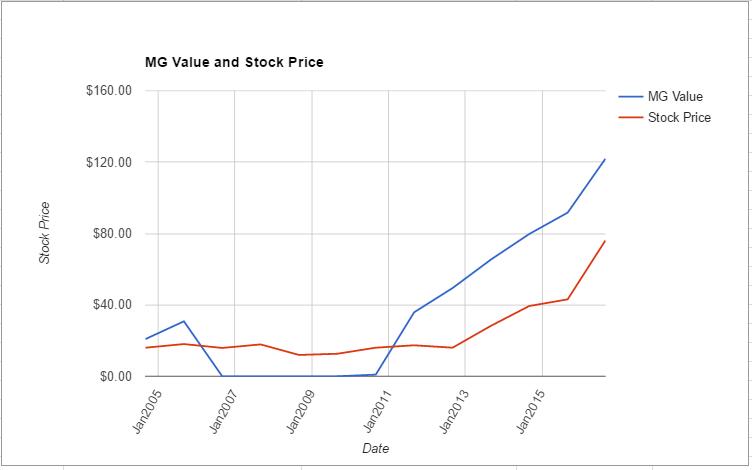 TSN value chart August 2016
