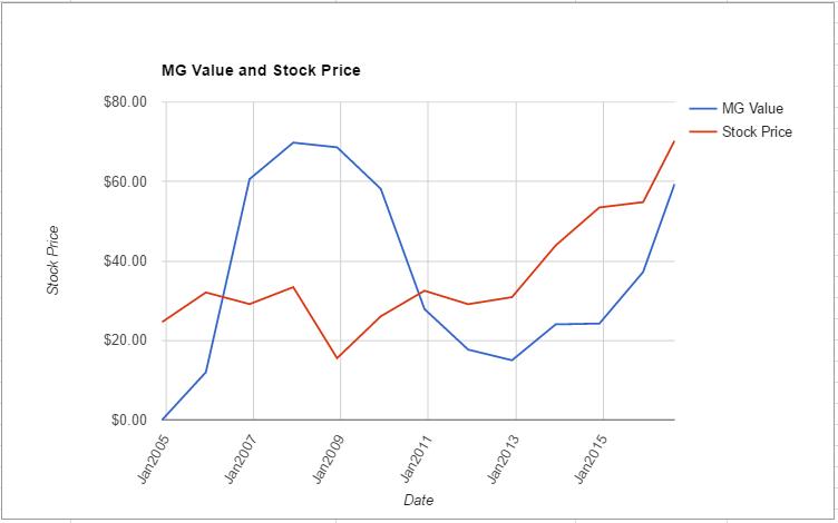 TXN value chart August 2016