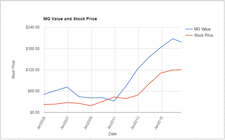 UHS value chart August 2016