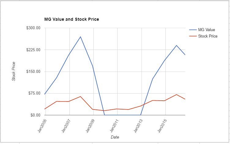 VLO value chart August 2016