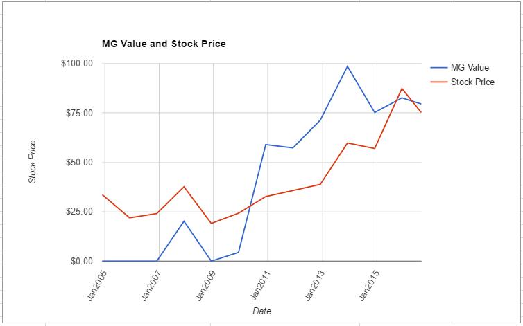 VRSN value chart August 2016