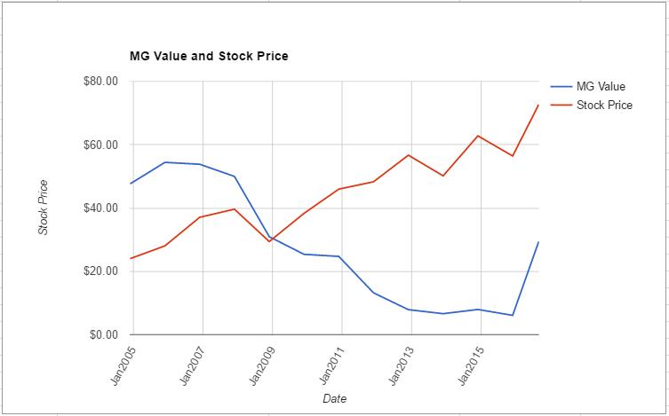 VTR value chart August 2016