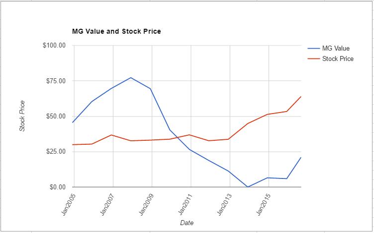 WM value chart August 2016