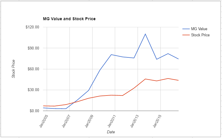 WRK value chart August 2016