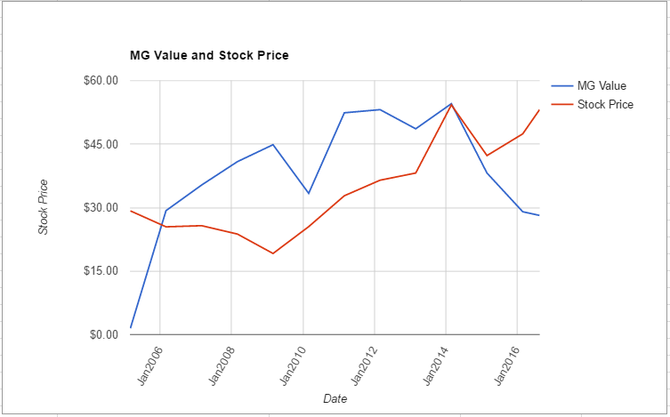 XLNX value chart August 2016