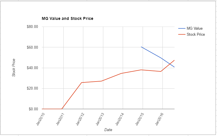 XYL value chart August 2016