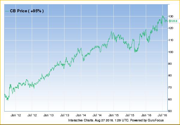 21 Best Undervalued Stocks of the Week - GuruFocus.com