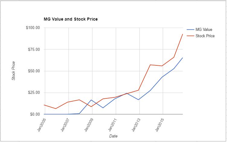 ALGN value chart August 2016