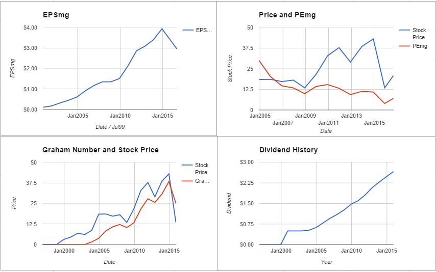 ARLP charts August 2016
