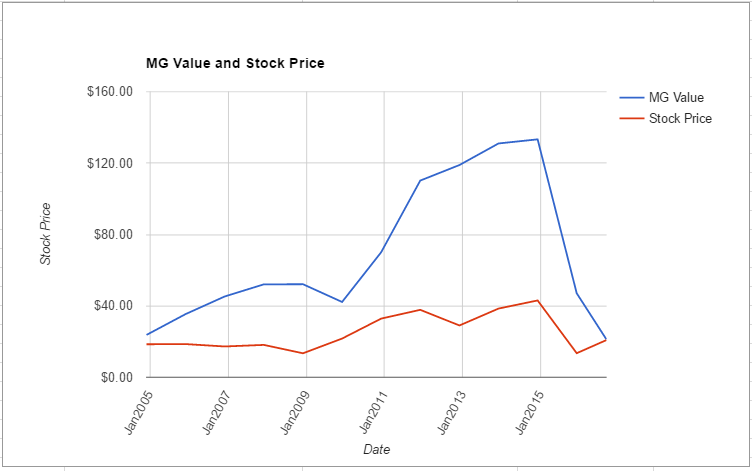 ARLP value chart August 2016