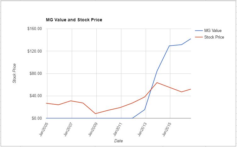 CBS value chart August 2016