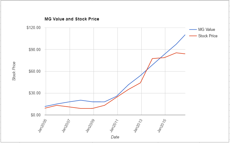 TSCO value chart August 2016