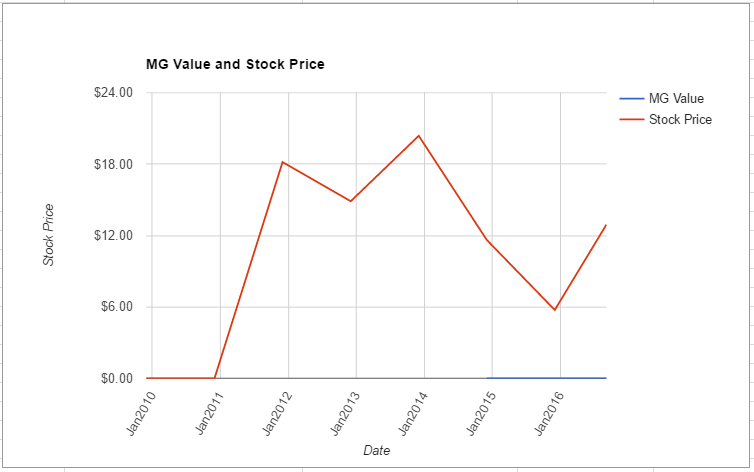 WPX value chart August 2016