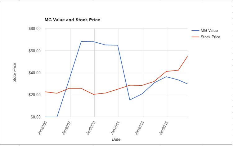 WR value chart August 2016