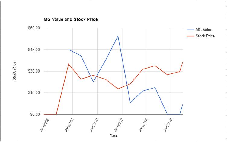 acm-value-chart-november-2016