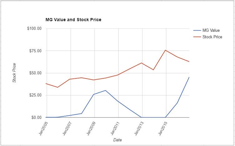 hcn-value-chart-november-2016