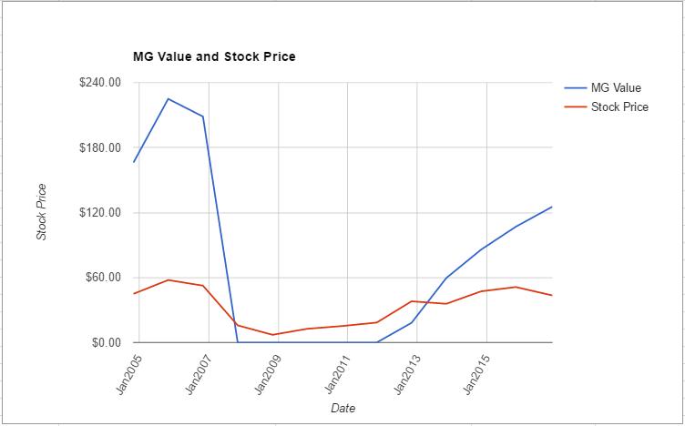 len-value-chart-november-2016