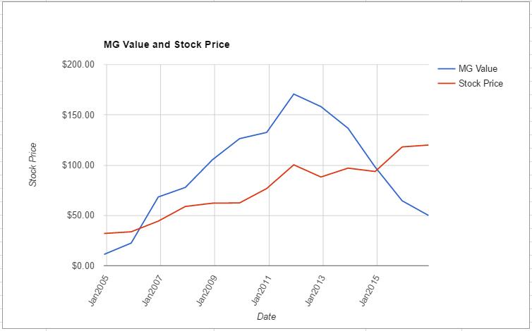 mcd-value-chart-november-2016
